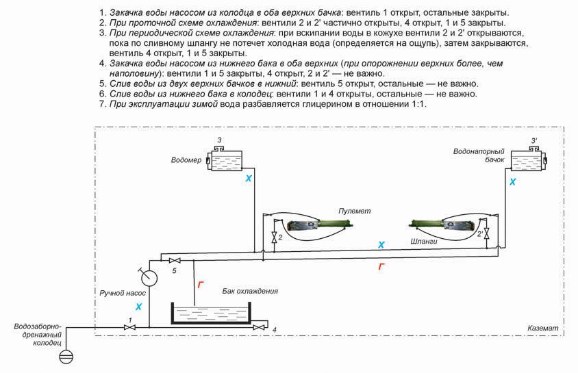 Система охлаждения пулемётов